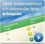 Tabell kraftproduktion och vattennivåer längs Arbogaån
