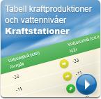Tabell kraftproduktion och vattennivåer Kraftstationer